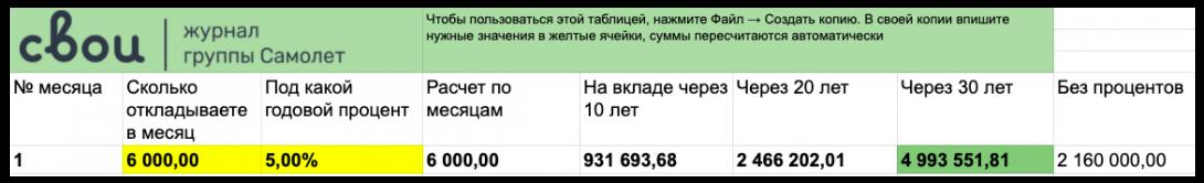 Считаем капитализацию вклада: калькулятор в Экселе