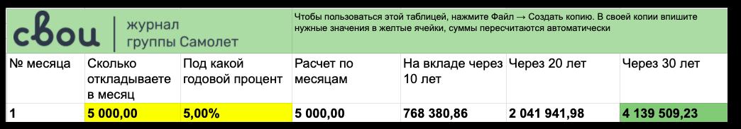 Неотложенные 5000 ₽ превратятся в −20 000 ₽