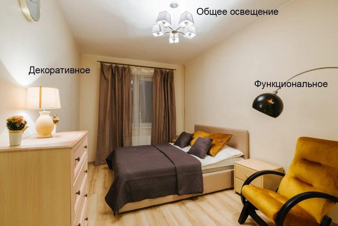 различные виды светильников в квартиру