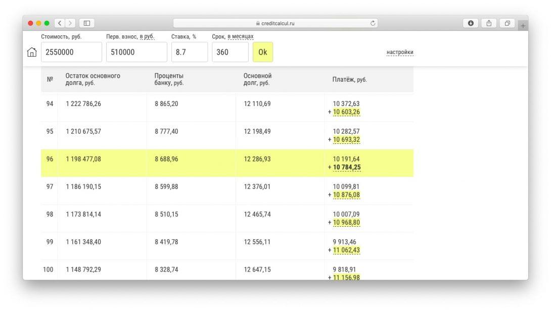 Калькулятор: досрочное погашение ипотеки