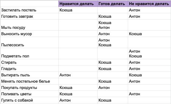Список домашних дел