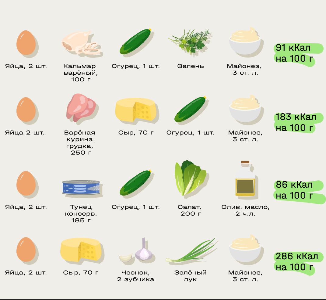 Салаты с вареными яйцами
